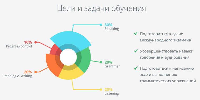 Подготовка к сдаче теста IELTS онлайн в языковой школе